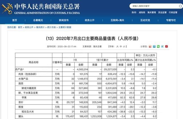 中国海关总署:7月份稀土出口1620吨,环比降69.1%